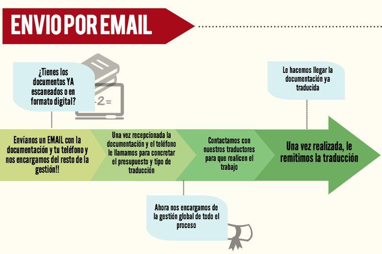 gestión vía email